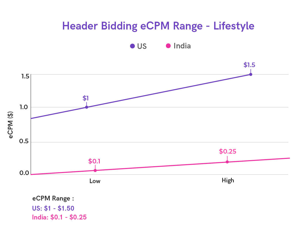 Header Bidding CPM for Lifestyle Publishers