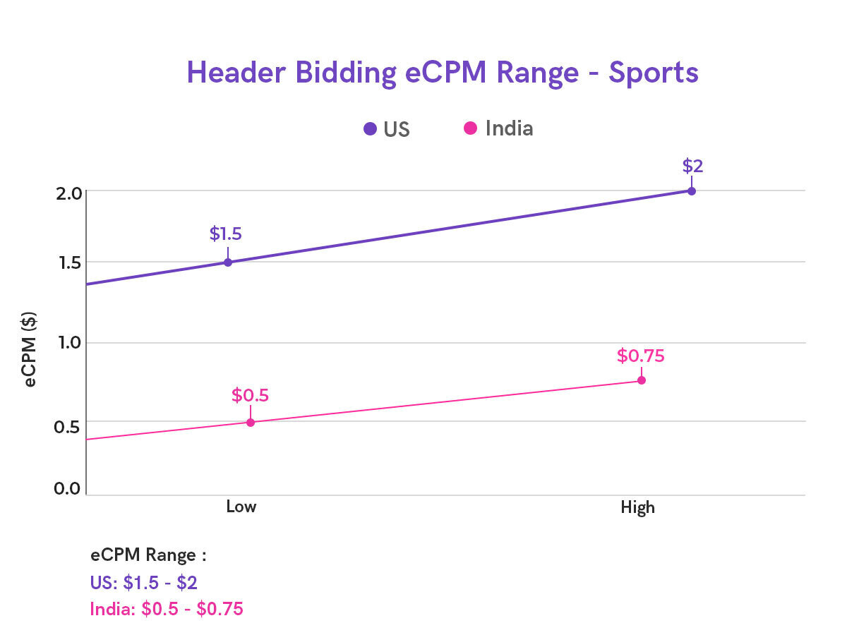 Header Bidding CPM for Sports Publishers