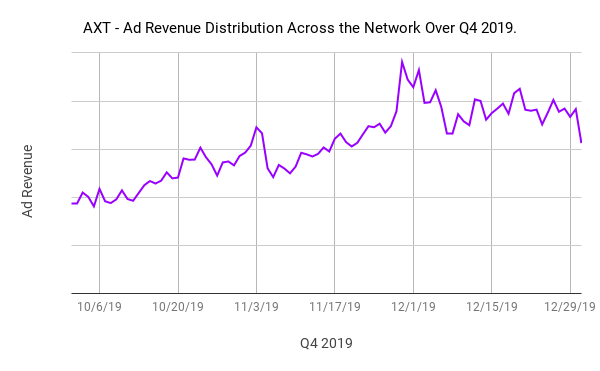 AXT - Ad Revenue Distribution Across the Network Over Q4 2019