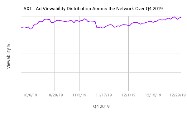 AXT - Ad Viewability Distribution Across the Network Over Q4 2019