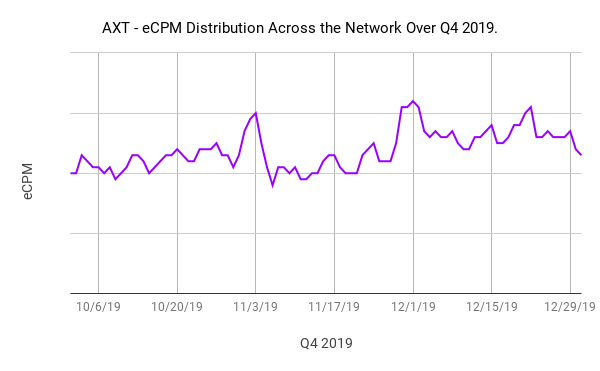 AXT - eCPM Distribution Across the Network Over Q4 2019