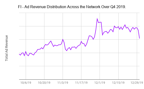 FI - Ad Revenue Distribution Across the Network Over Q4 2019