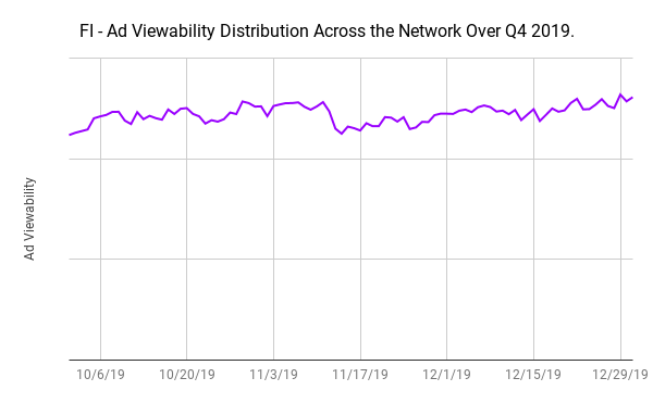 FI - Ad Viewability Distribution Across the Network Over Q4 2019 (1)