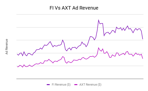 FI Vs AXT Ad Revenue