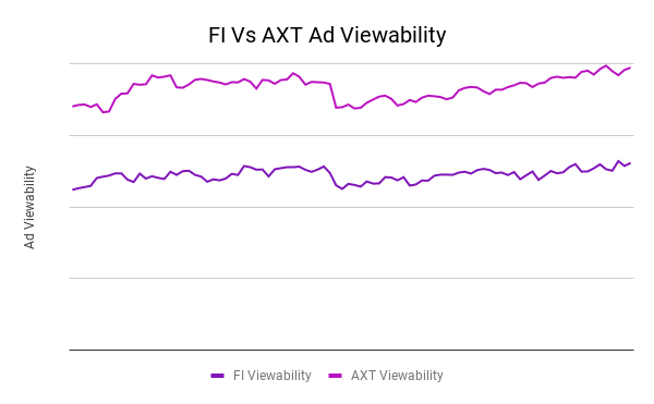 FI Vs AXT Ad Viewability