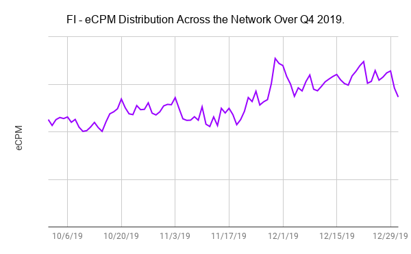 FI - eCPM Distribution Across the Network Over Q4 2019