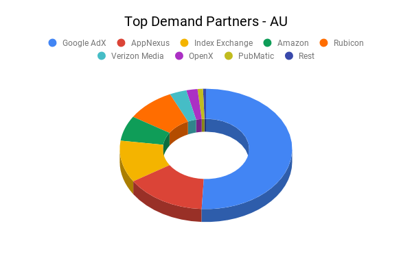 Top Demand Partners - AU