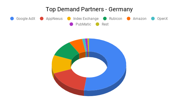 Top Demand Partners - Germany