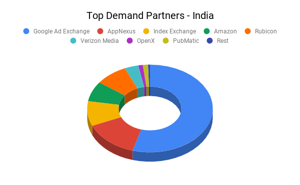 Top Demand Partners - India