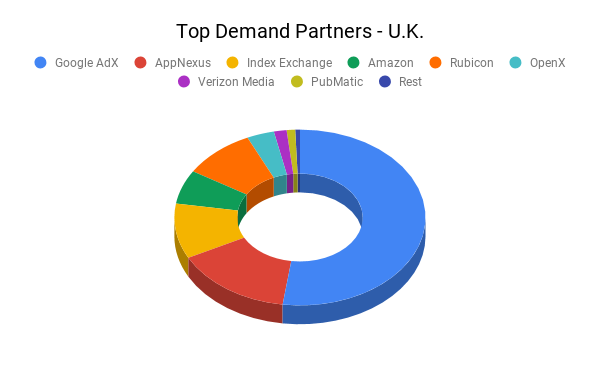 Top Demand Partners - U.K