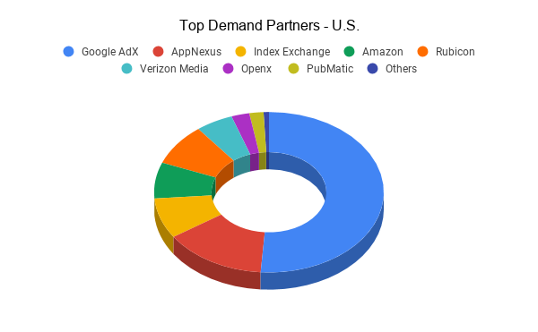 Top Demand Partners - U.S