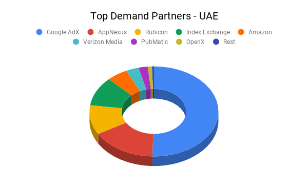 Top Demand Partners - UAE