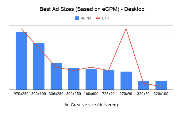 Best Ad Sizes (Based on eCPM) - Desktop