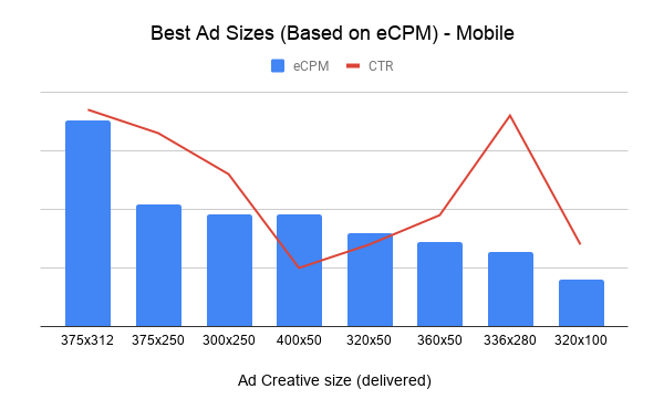 Best Ad Sizes (Based on eCPM) - Mobile