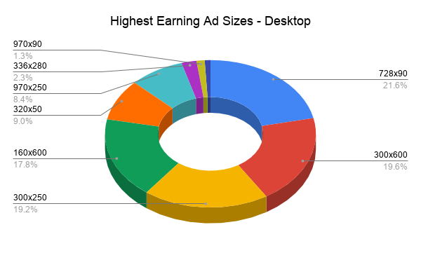 Highest Earning Ad Sizes - Desktop