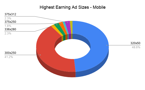 Highest Earning Ad Sizes - Mobile