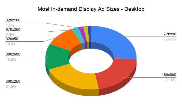 Most In-demand Display Ad Sizes - Desktop