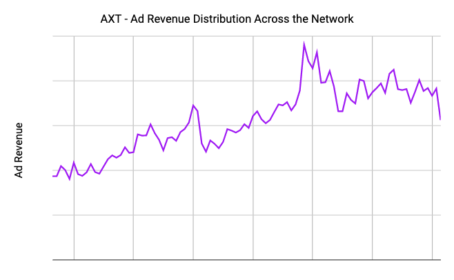 AXT Ad Revenue
