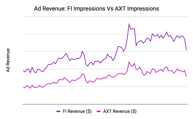 Ad Revenue Data