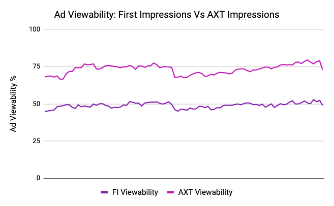 Ad Viewability Data