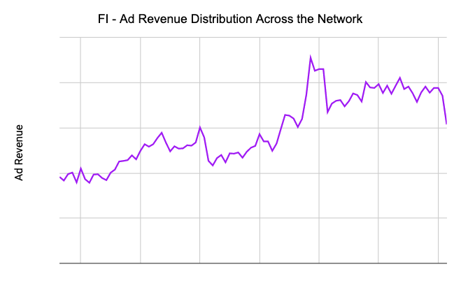 FI Ad Revenue