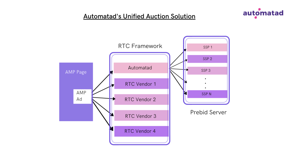 AMP unified auction - Automatad