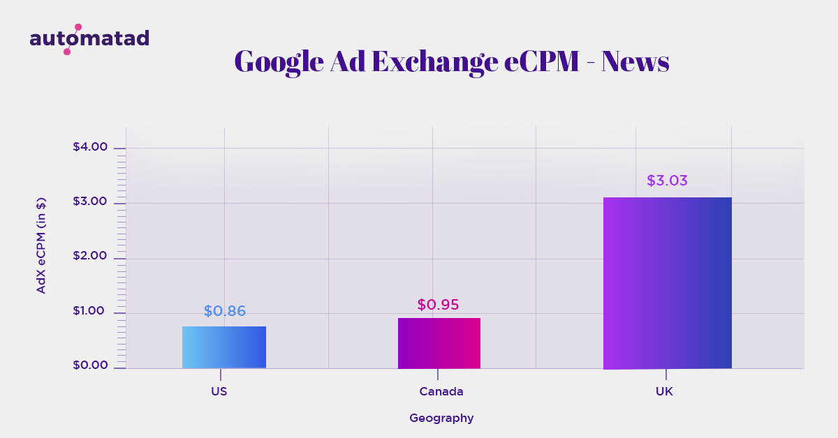 Google AdX Performance in News Sites