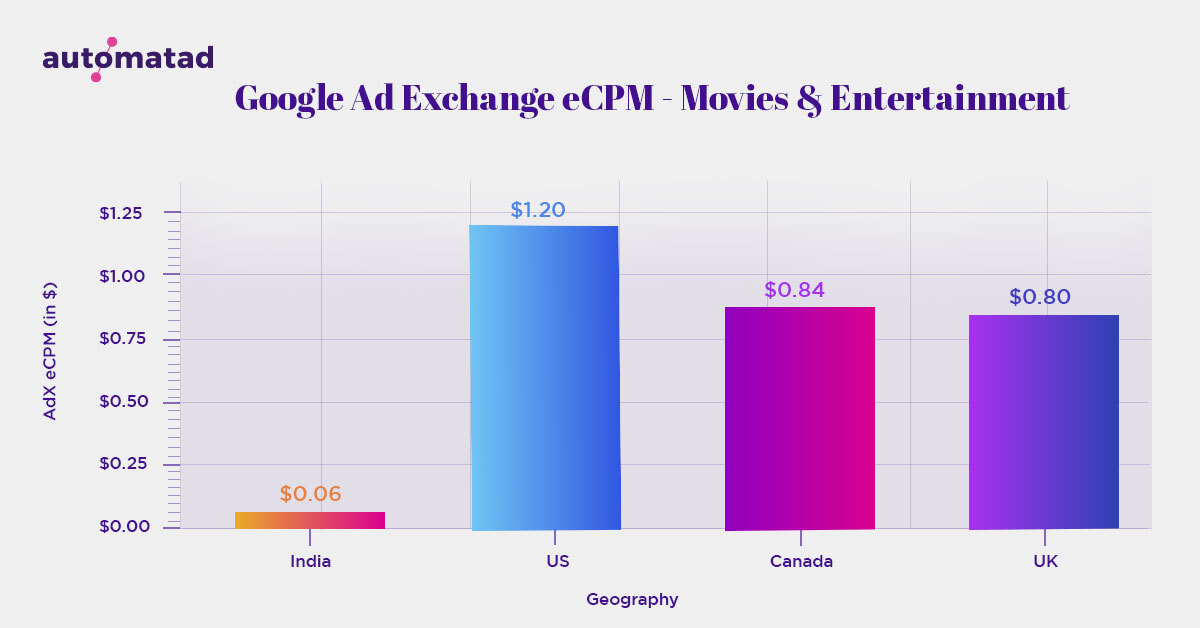 AdX eCPM in Movies and Entertainment niche